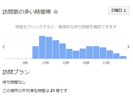 ラーメンショップ 牛久 の混雑状況(日)