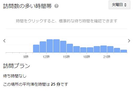 ラーメンショップ 牛久 の混雑状況(火)