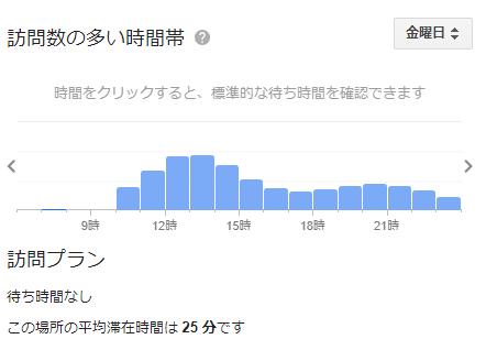 ラーメンショップ 牛久 の混雑状況(金)