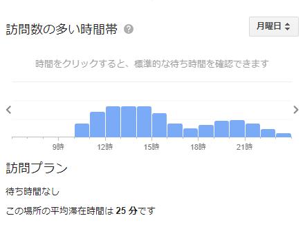 ラーメンショップ 牛久 の混雑状況(月)